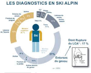 Ski Prevention des blessures diagnostiqcs blessure de ski