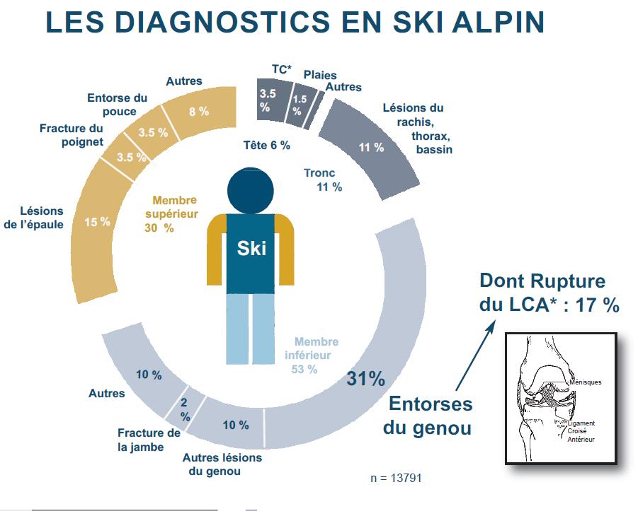 Ski Prevention des blessures diagnostiqcs blessure de ski